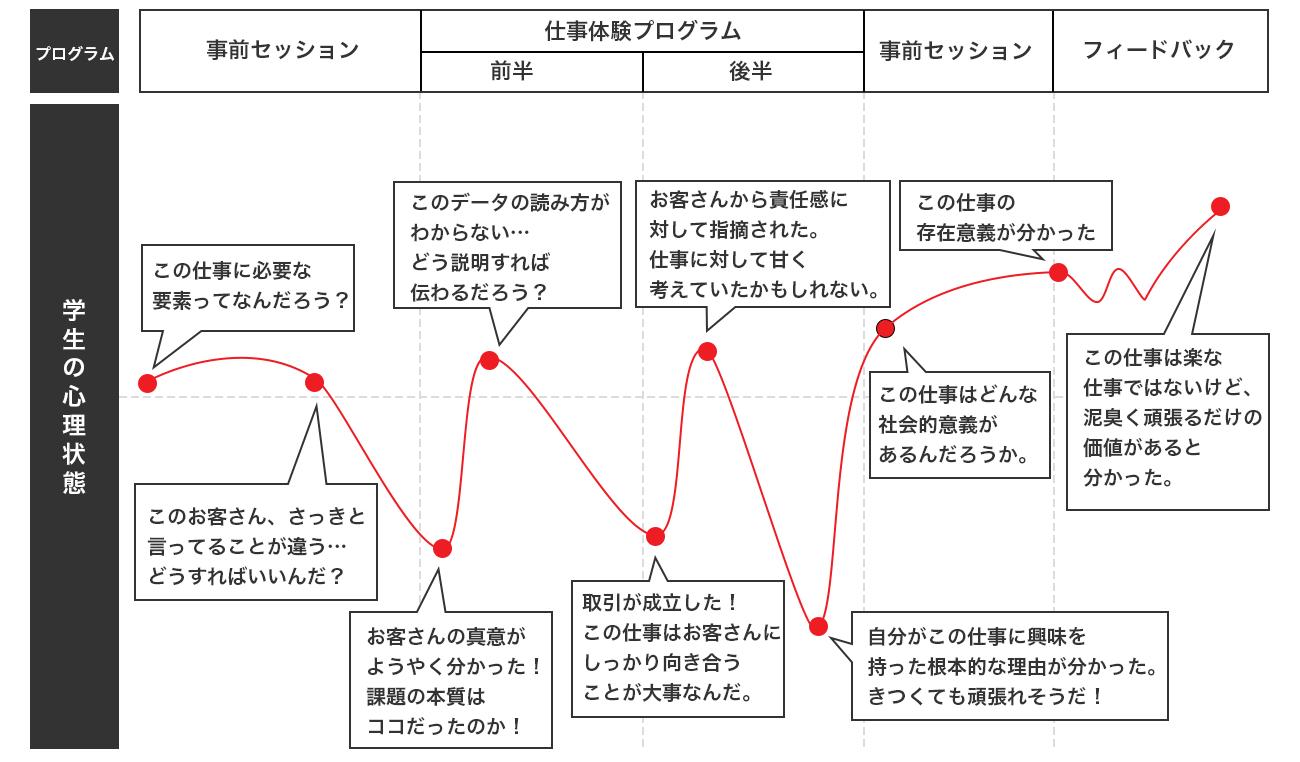 学生の心理状況グラフ